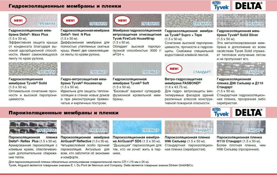 Гидроизоляционные и пароизоляционные мембраны и пленки